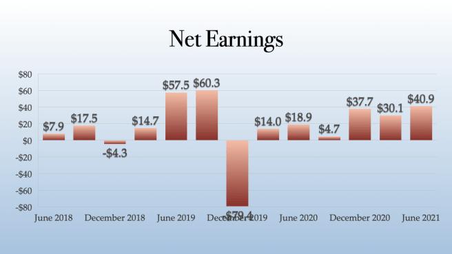 Trulieve Net Earnings