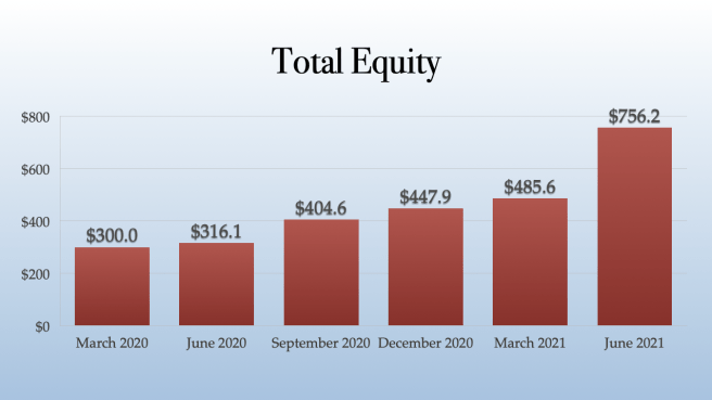 Trulieve Total Equity