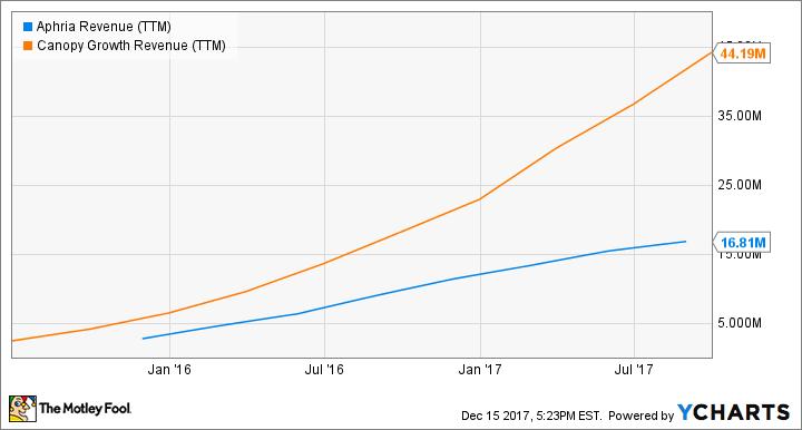APHQF Revenue (TTM) Chart