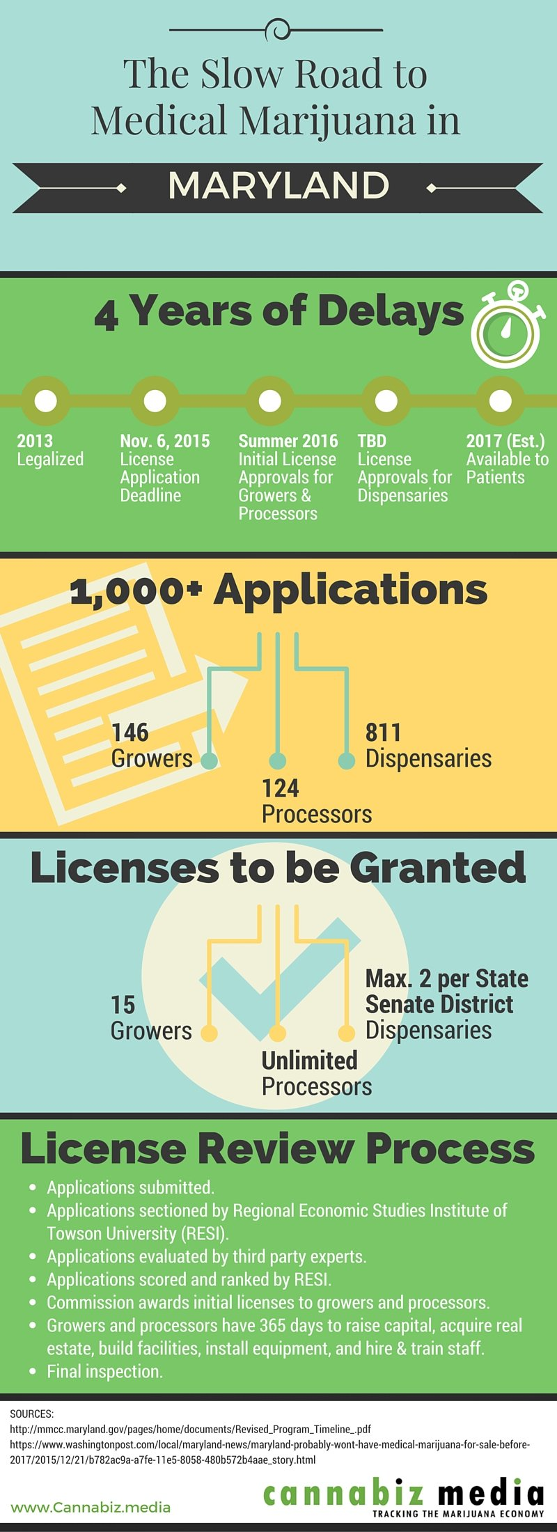 Licensed Medical Marijuana in Maryland Infographic