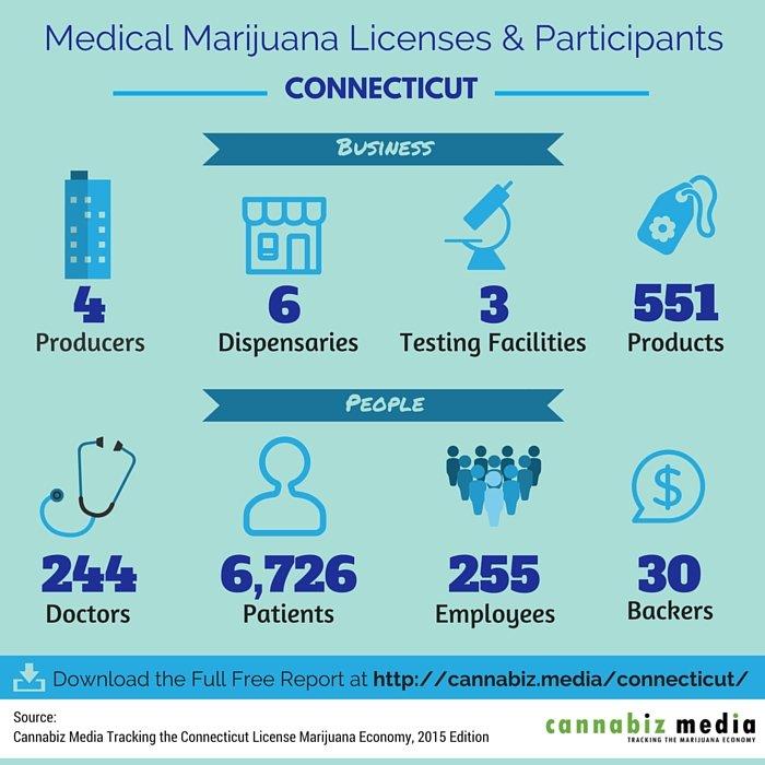 Medical Marijuana Licenses Connecticut Visualization