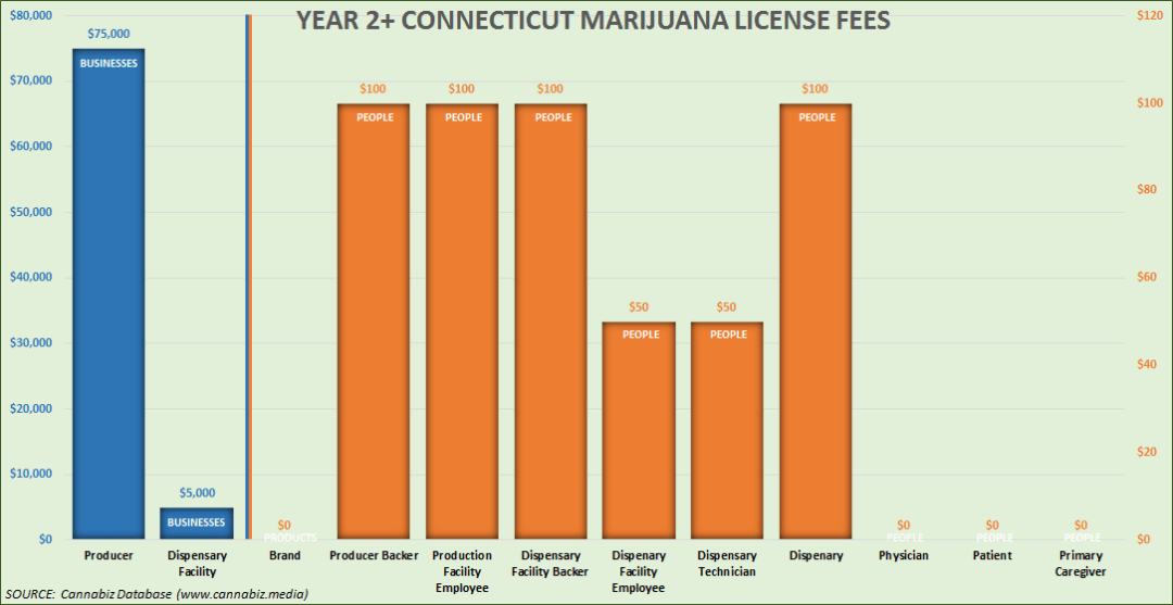 connecticut marijuana license fees chart year 2 and beyond
