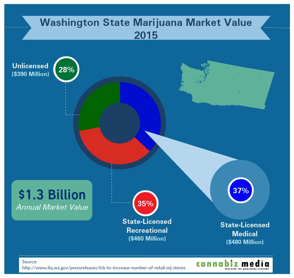 washington state marijuana market value 2015