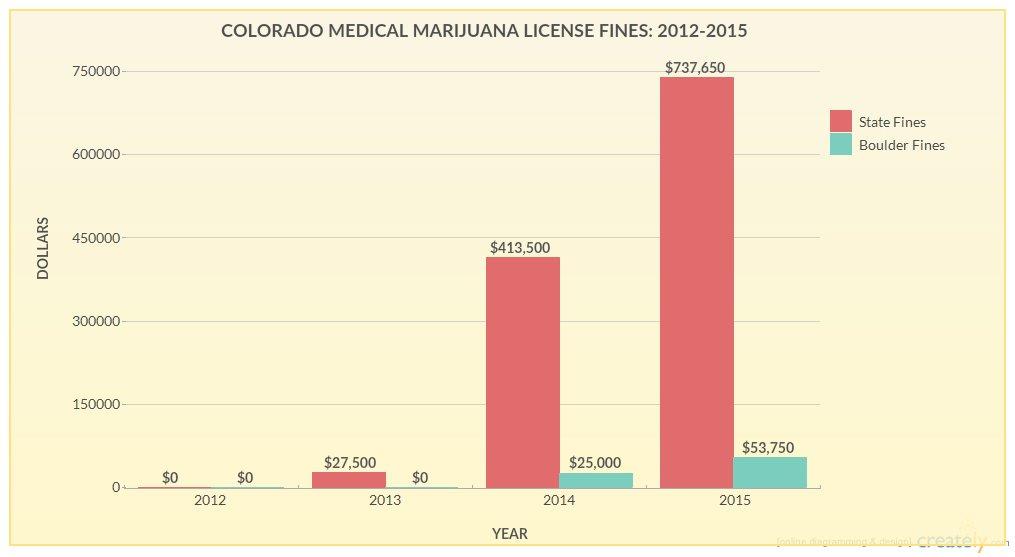 Colorado Marijuana Fines