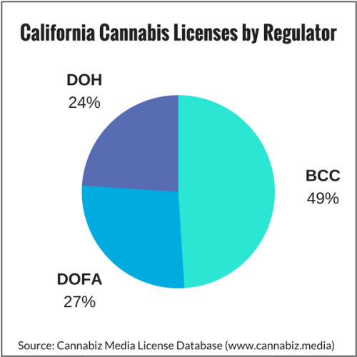 California Cannabis Licenses by Regulator