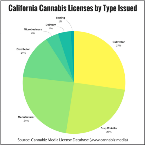 California Cannabis Licenses by Type Issued