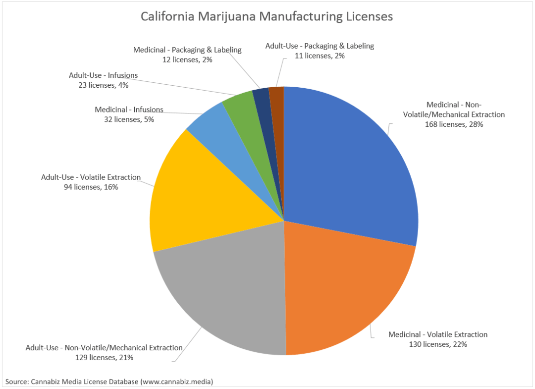 California Marijuana Manufacturing Licenses 2