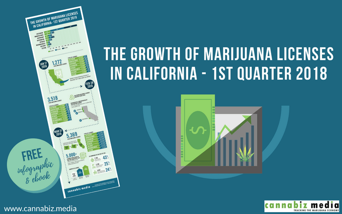 The Growth of Marijuana Licenses in California – 1st Quarter 2018: Infographic & eBook