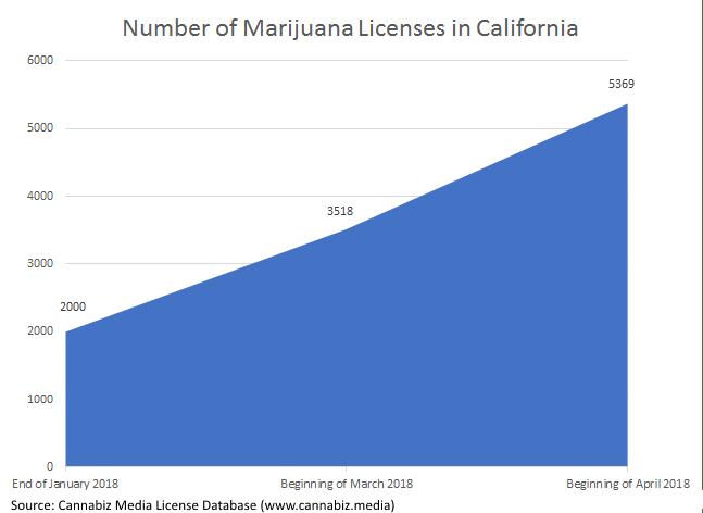 number of marijuana licenses in california
