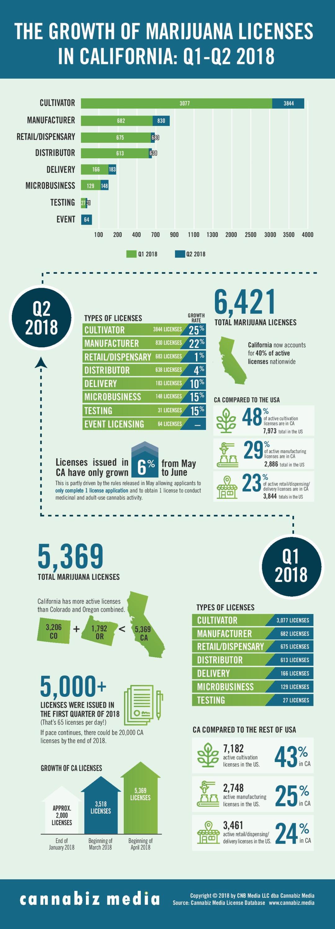 california marijuana licenses infographic Q1 Q2 2018