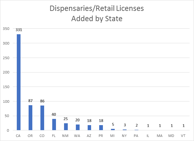 Dispensaries Retail Licenses Added by State