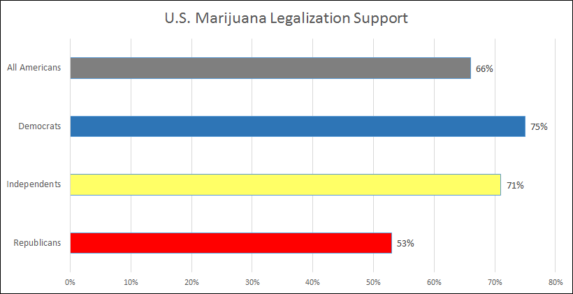 US Marijuana Legalization chart