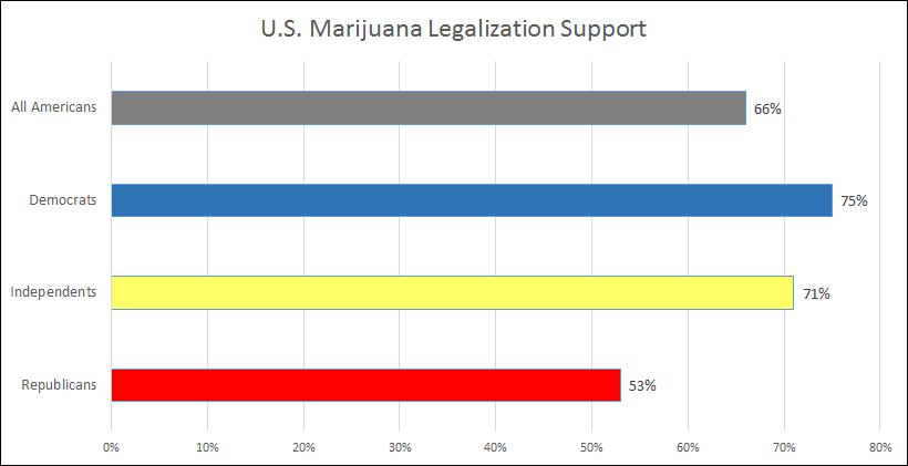 US Marijuana Legalization chart