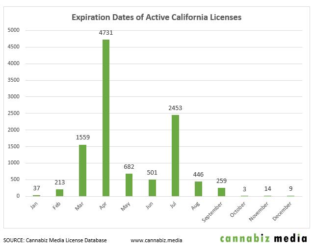 active california cannabis licenses expiration dates chart