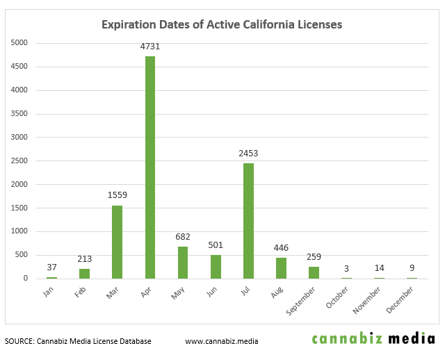 active california cannabis licenses expiration dates chart