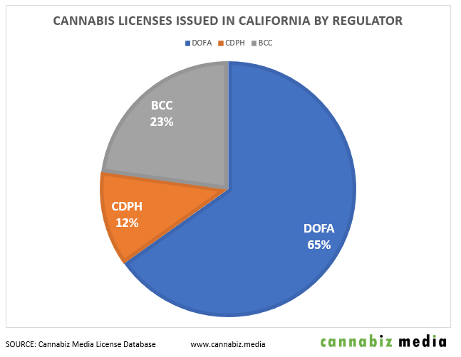 california cannabis license issuance by regulator chart