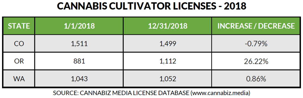 cultivation licenses table