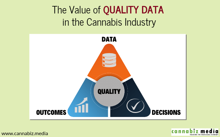 The Value of Quality Data in the Cannabis Industry