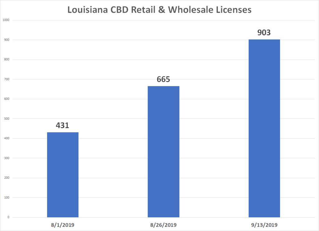 CBD Retail Wholesale Licenses Louisiana