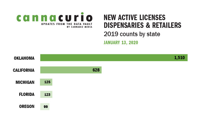 Cannacurio: New Active Licenses for Dispensaries & Retailers in 2019 By State
