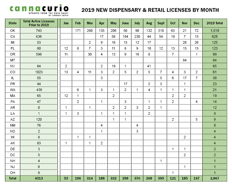 2019 New Dispensary Retail Licenses by Month