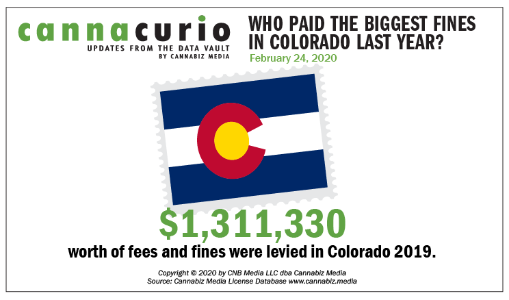 Cannacurio: Who Paid the Biggest Fines in Colorado Last Year?