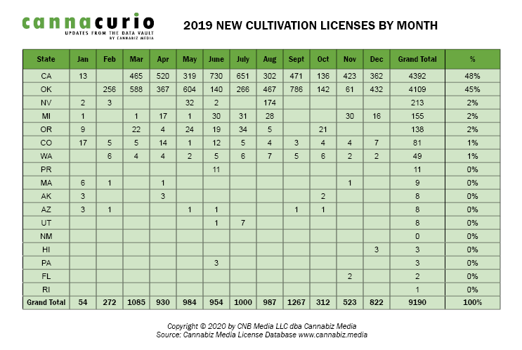 Active Cultivation Licenses By Month 2019