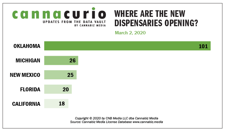 Cannacurio: Where Are the New Dispensaries Opening?