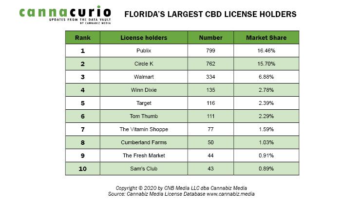 Florida's Largest CBD License Holders