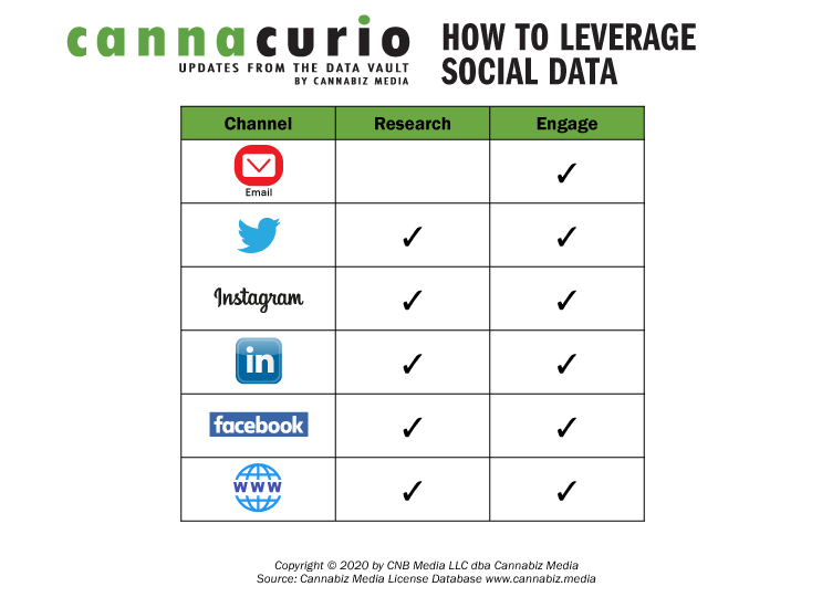 How To Leverage Social Data