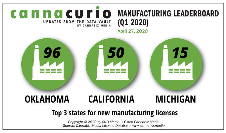 Cannacurio: Manufacturing Leaderboard (Q1 2020)