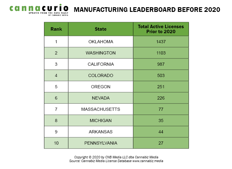 Manufacturing Leadboard Before 2020