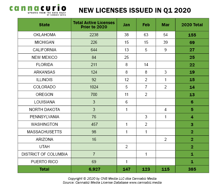 New Licenses Issued In Q1 2020