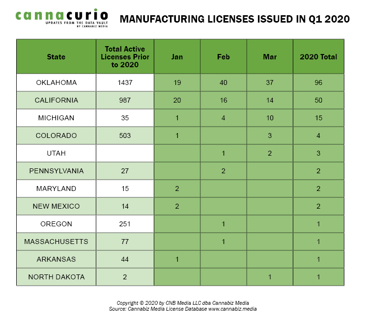 Manufacturing Licenses Issued In Q1 2020