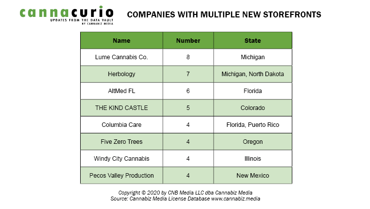 Companies With Multiple New Storefronts