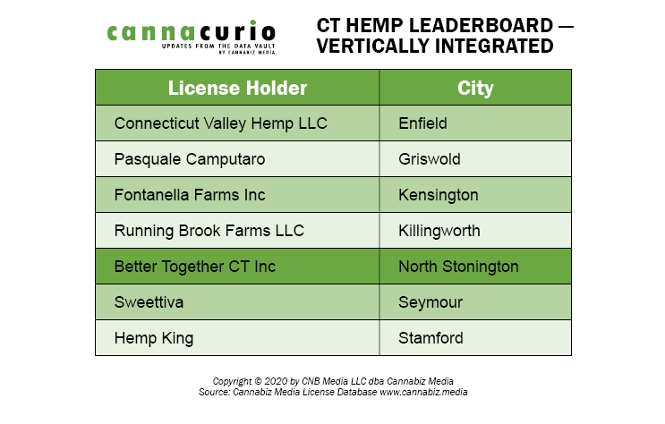 CT Hemp Leaderboard - Vertically Integrated