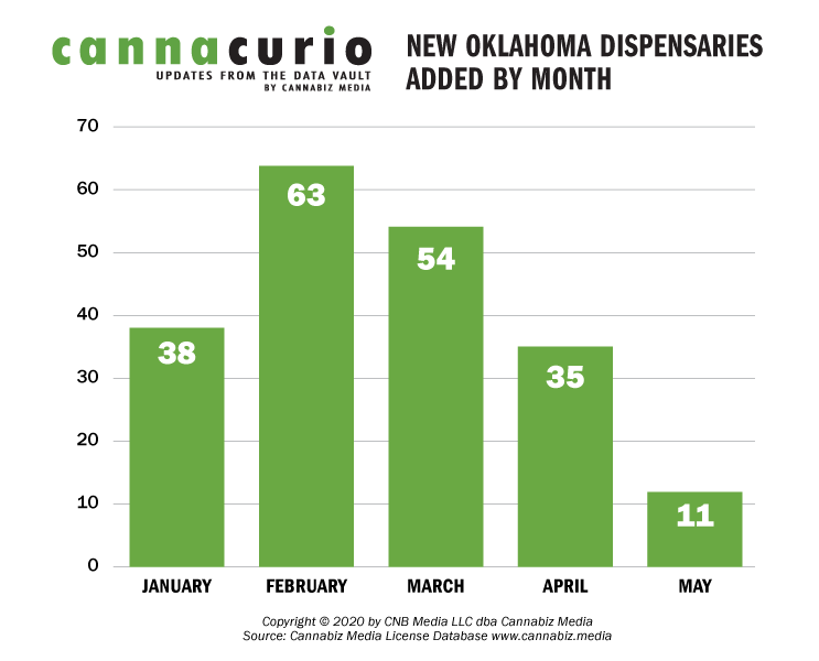 New Oklahoma Dispensaries Added By Month
