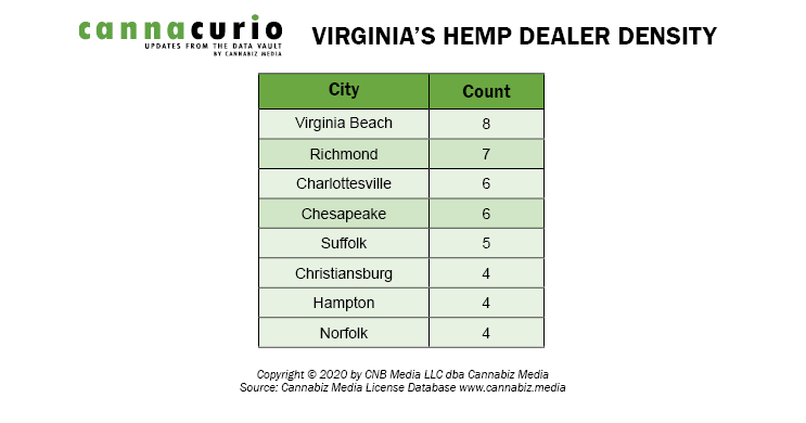 Virginia's Hemp Dealer Density