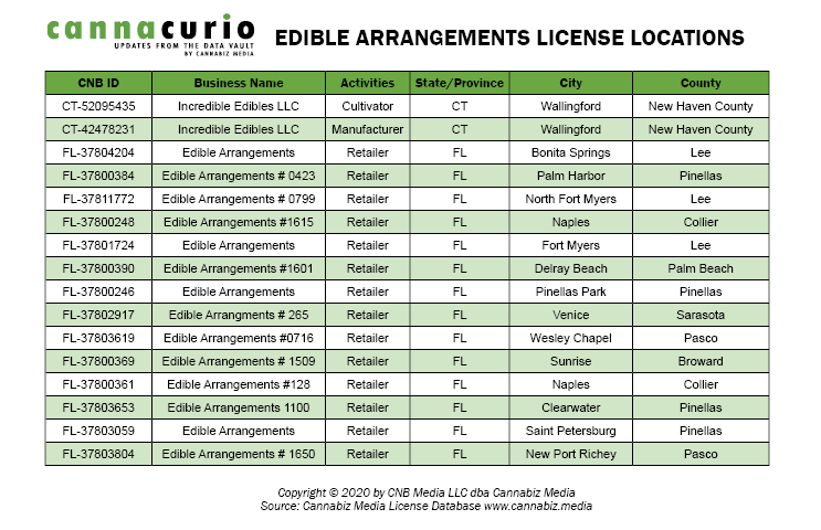 Edible Arrangements License Locations