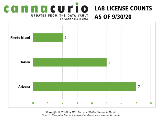 new testing lab license counts
