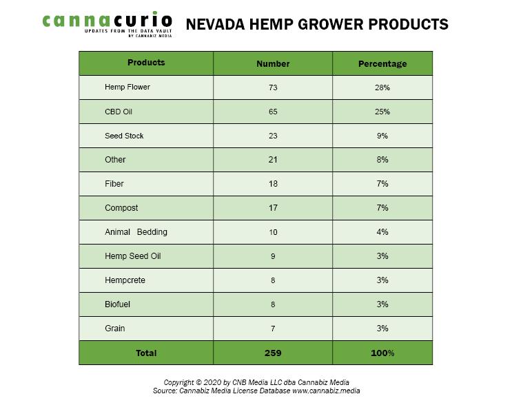 Nevada Hemp Grower Products