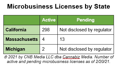microbusiness licenses by state