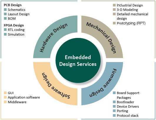 Embedded System design overview