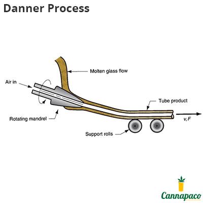 Danner Process