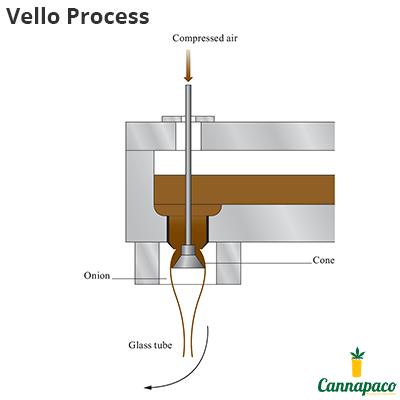 Vello Process