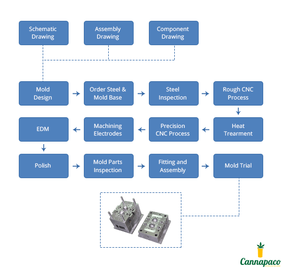 Manufacturing Steps and Flow Chart