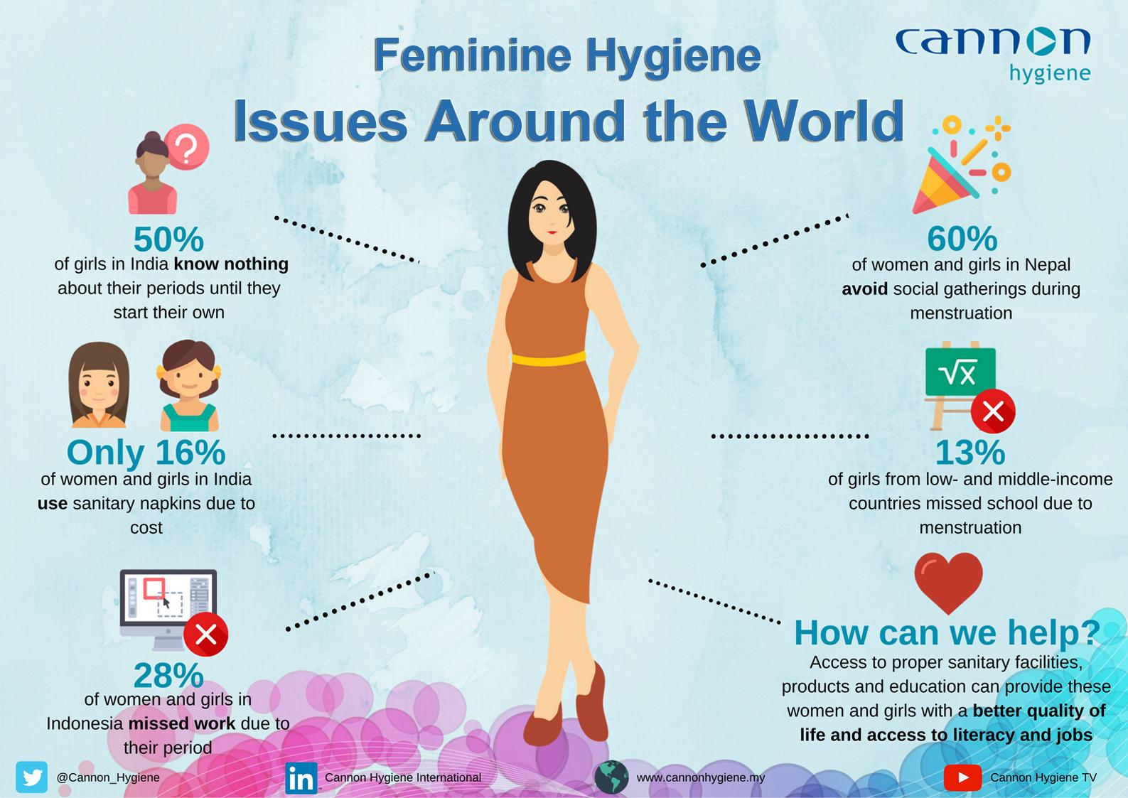 Feminine Hygiene Issues Around The World