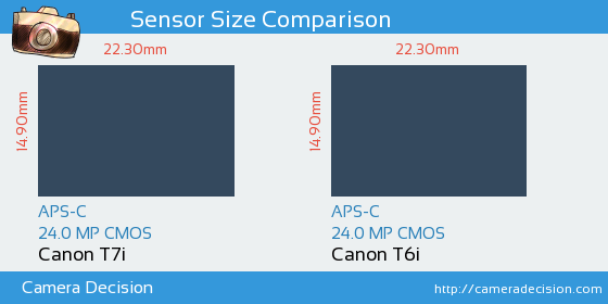 Canon T7i vs T6i sensor difference