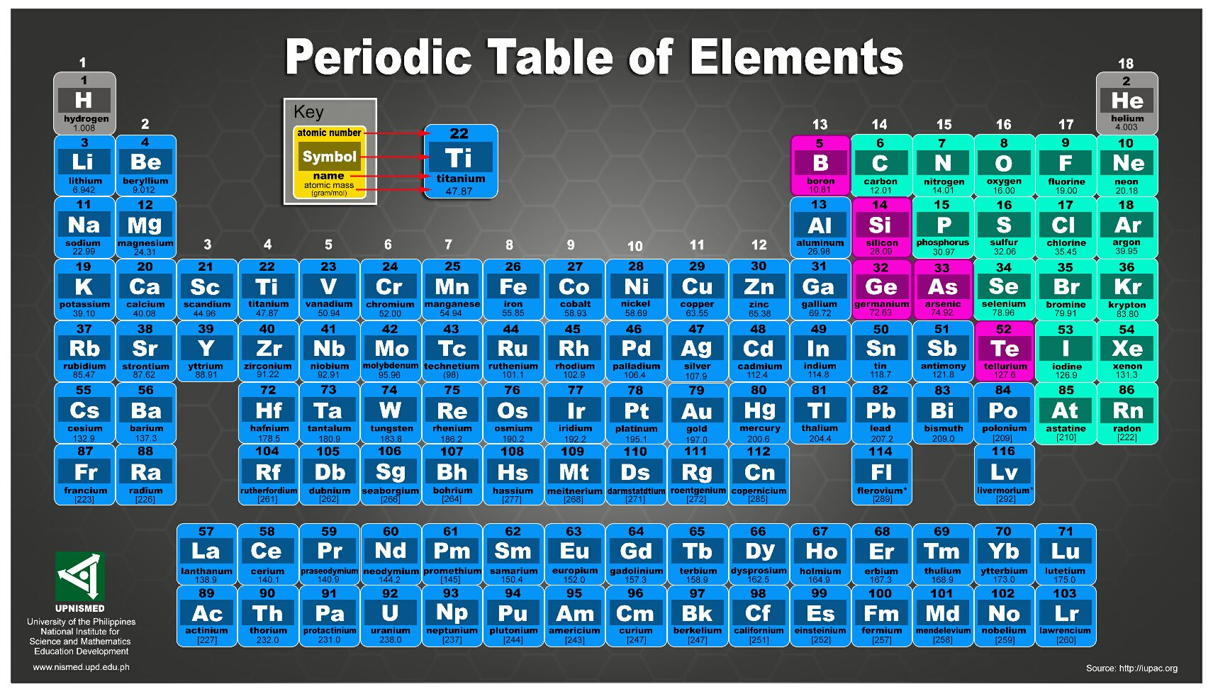 Periodic Tables Of The Elements In American English