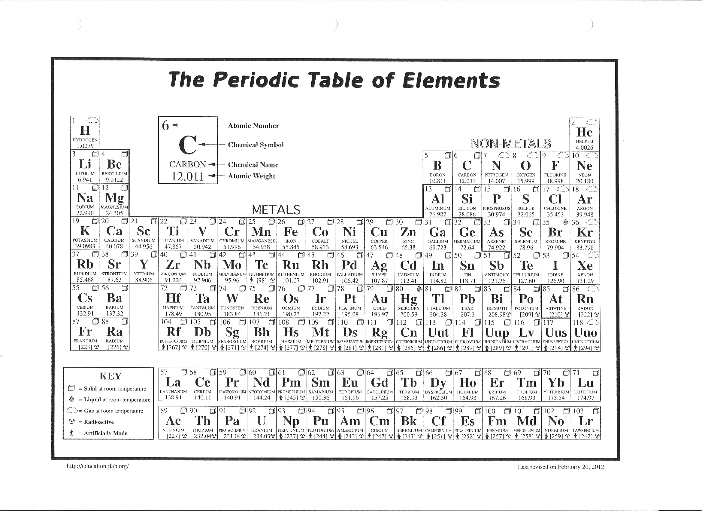 Periodic Table Homework Of Elements